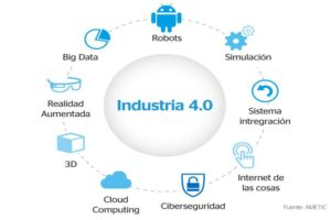 retos de la Industria 4.0